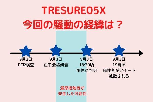 TREASURE05Xのコロナ騒動,図解